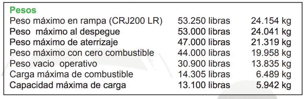Peso del CRJ 200